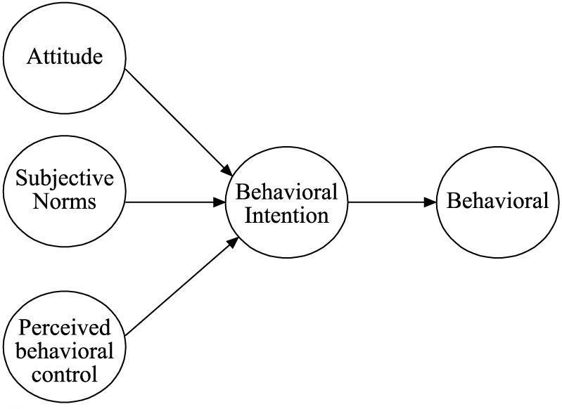 model van gepland gedrag